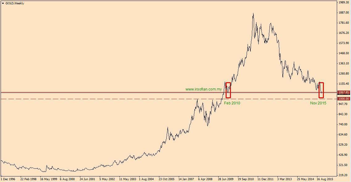 Analysis Gold dari tahun 2010 hingga 2015