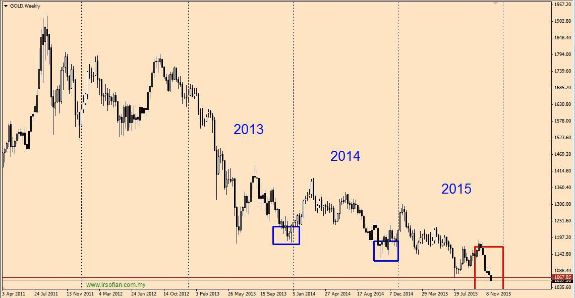 Gold mencatat harga terendah