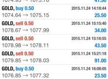 Result peserta Trade Gold For Money Siri  8