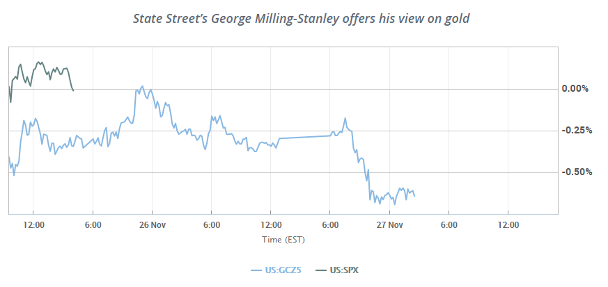 State Street's George Milling-Stanley offers his view on gold