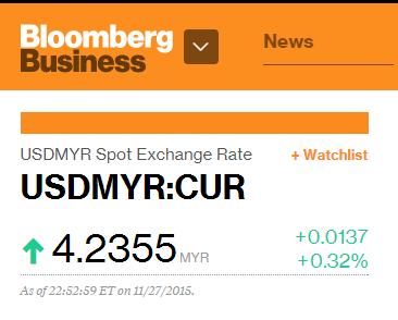 USD MYR 27 NOVEMBER 2015