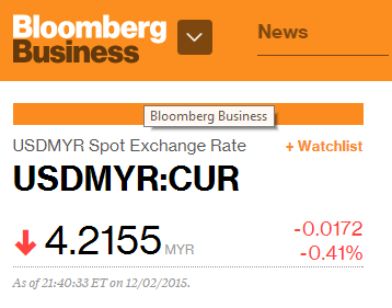 USD MYR 2 DEC 2015