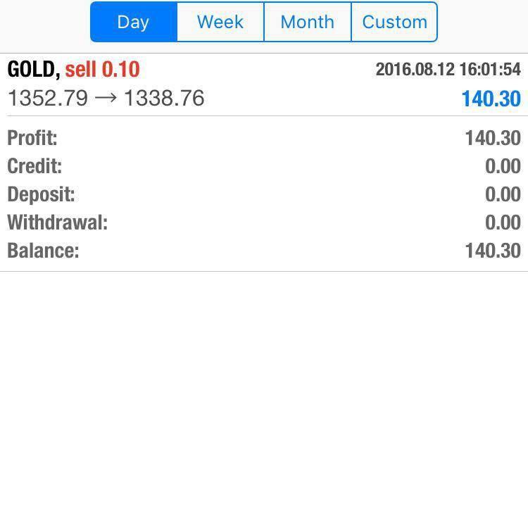 irsofian akademijl result trading 4