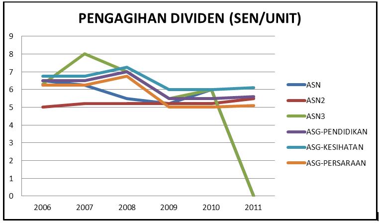 ir sofian akademi jl graf dividen tabung unit amanah saham harga berubah