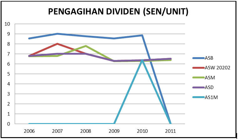 ir sofian akademi jl graf dividen tabung unit amanah saham harga tetap