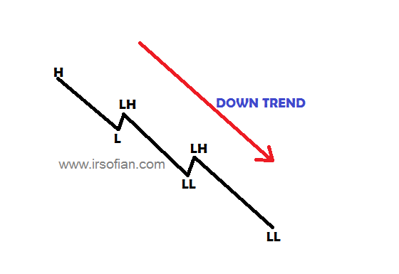 ir-sofian-akademi-jl-asas-trend-dalam-trading-down-trend