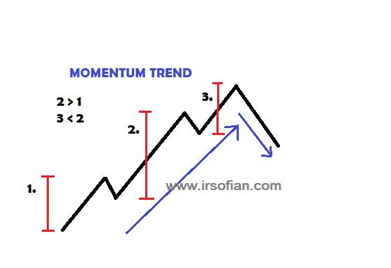 ir-sofian-akademi-jl-asas-trend-dalam-trading-momentum-trend