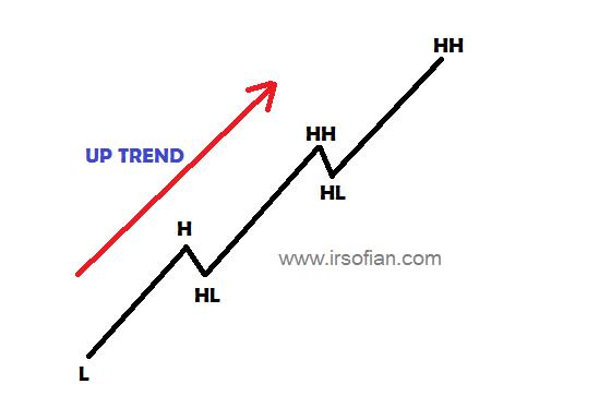 ir-sofian-akademi-jl-asas-trend-dalam-trading-up-trend