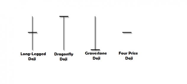 ir-sofian-akademi-jl-candlestick-pattern-doji-4-character
