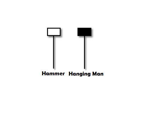 ir-sofian-akademi-jl-candlestick-pattern-hammer-hanging-man