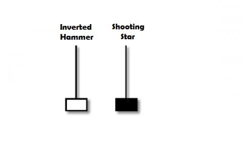ir-sofian-akademi-jl-candlestick-pattern-inverted-hammer-shooting-star
